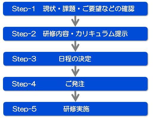 研修実施手順の図
