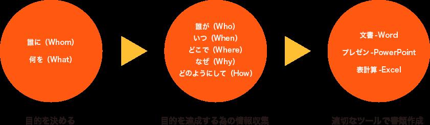 目的を決める→目的を達成する為の情報収集→適切なツールで書類作成