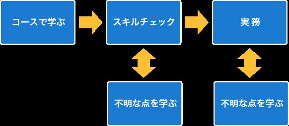 コースパターン図