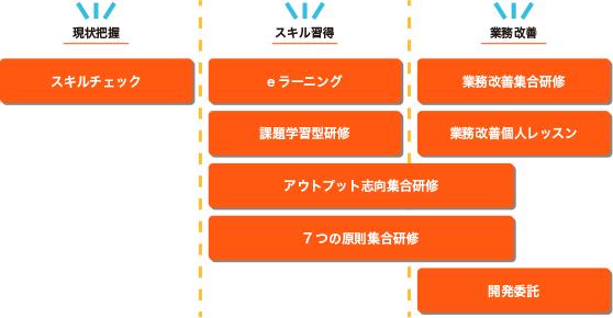 現状把握→スキル習得→業務改善