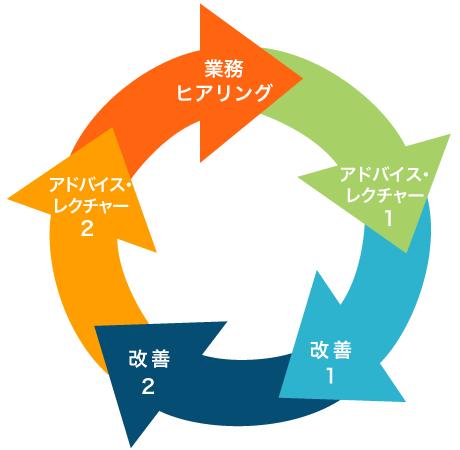 ビジネスExcel 7つの原則方式の図