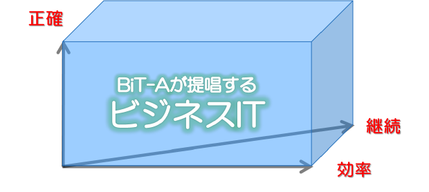 BIT-Aが提唱するビジネスIT