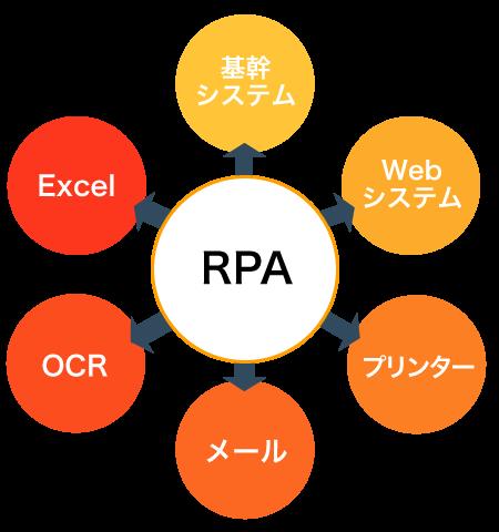 RPAでは他システムと連携して自動化します